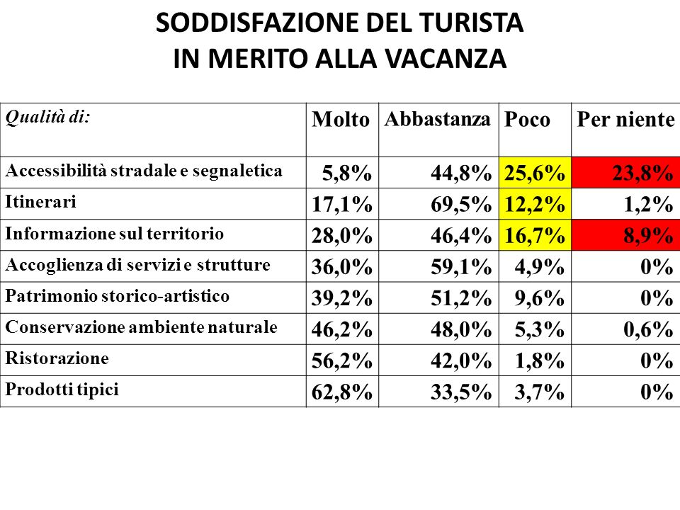 SODDISFAZIONE DEL TURISTA IN MERITO ALLA VACANZA Qualità di: Molto Abbastanza PocoPer niente Accessibilità stradale e segnaletica 5,8%44,8%25,6%23,8% Itinerari 17,1%69,5%12,2%1,2% Informazione sul territorio 28,0%46,4%16,7%8,9% Accoglienza di servizi e strutture 36,0%59,1%4,9%0% Patrimonio storico-artistico 39,2%51,2%9,6%0% Conservazione ambiente naturale 46,2%48,0%5,3%0,6% Ristorazione 56,2%42,0%1,8%0% Prodotti tipici 62,8%33,5%3,7%0%