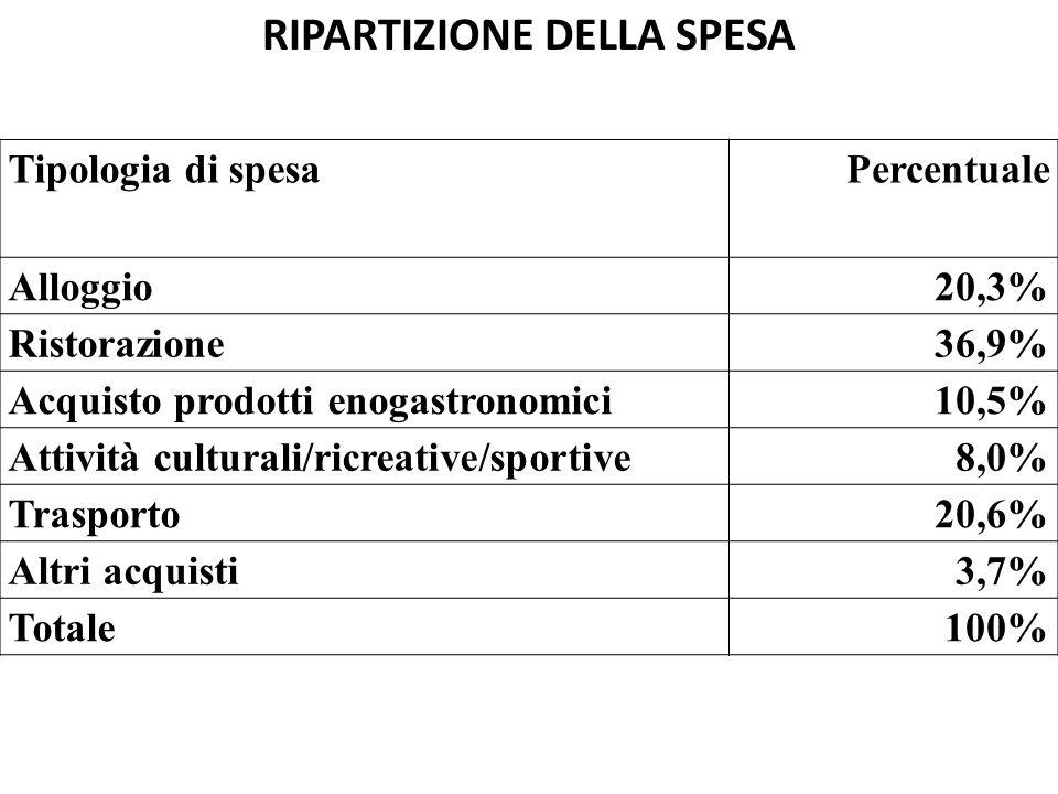 RIPARTIZIONE DELLA SPESA Tipologia di spesaPercentuale Alloggio20,3% Ristorazione36,9% Acquisto prodotti enogastronomici10,5% Attività culturali/ricreative/sportive8,0% Trasporto20,6% Altri acquisti3,7% Totale100%