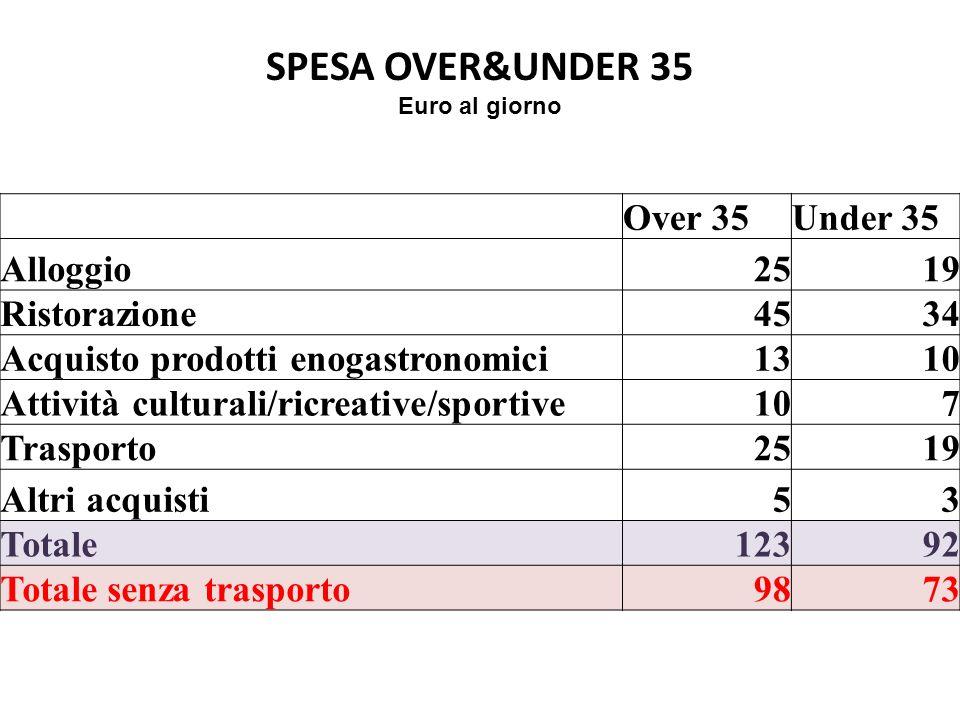 SPESA OVER&UNDER 35 Euro al giorno Over 35Under 35 Alloggio2519 Ristorazione4534 Acquisto prodotti enogastronomici1310 Attività culturali/ricreative/s