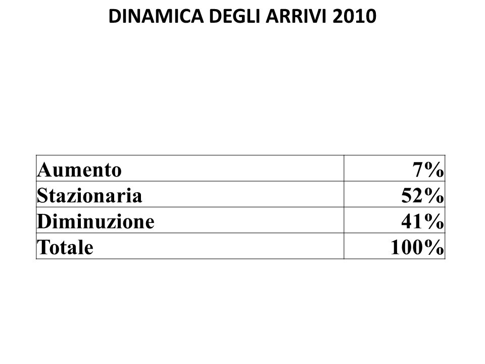 DINAMICA DEGLI ARRIVI 2010 Aumento7% Stazionaria52% Diminuzione41% Totale100%
