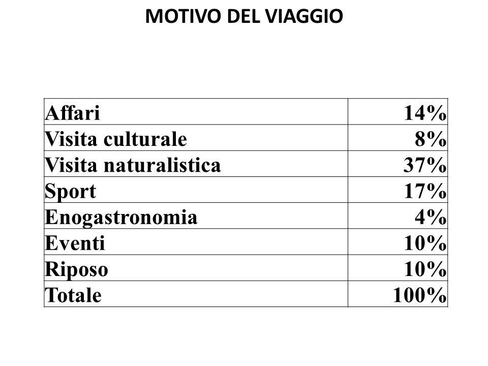 Affari14% Visita culturale8% Visita naturalistica37% Sport17% Enogastronomia4% Eventi10% Riposo10% Totale100% MOTIVO DEL VIAGGIO