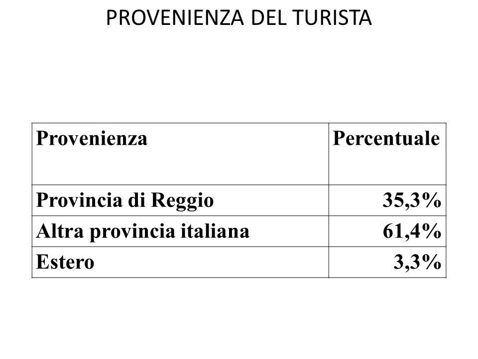 PROVENIENZA DEL TURISTA ProvenienzaPercentuale Provincia di Reggio35,3% Altra provincia italiana61,4% Estero3,3%