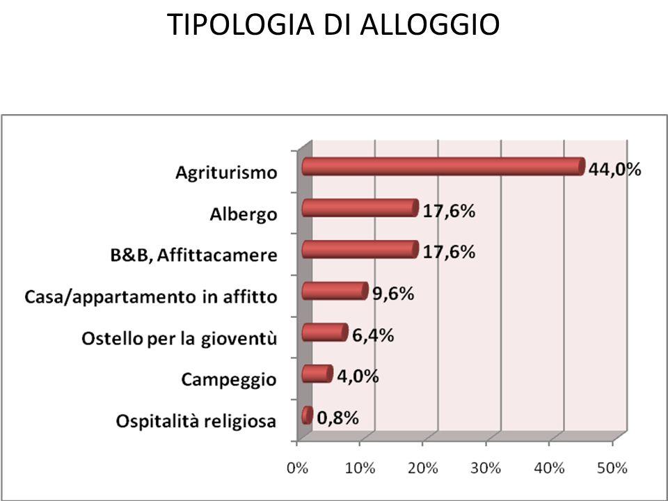 TIPOLOGIA DI ALLOGGIO