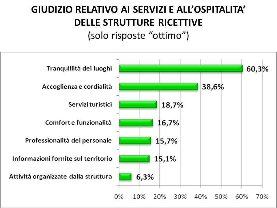 GIUDIZIO RELATIVO AI SERVIZI E ALLOSPITALITA DELLE STRUTTURE RICETTIVE (solo risposte ottimo)