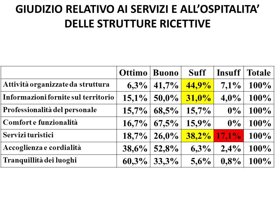 GIUDIZIO RELATIVO AI SERVIZI E ALLOSPITALITA DELLE STRUTTURE RICETTIVE OttimoBuonoSuffInsuffTotale Attività organizzate da struttura 6,3%41,7%44,9%7,1%100% Informazioni fornite sul territorio 15,1%50,0%31,0%4,0%100% Professionalità del personale 15,7%68,5%15,7%0%100% Comfort e funzionalità 16,7%67,5%15,9%0%100% Servizi turistici 18,7%26,0%38,2%17,1%100% Accoglienza e cordialità 38,6%52,8%6,3%2,4%100% Tranquillità dei luoghi 60,3%33,3%5,6%0,8%100%