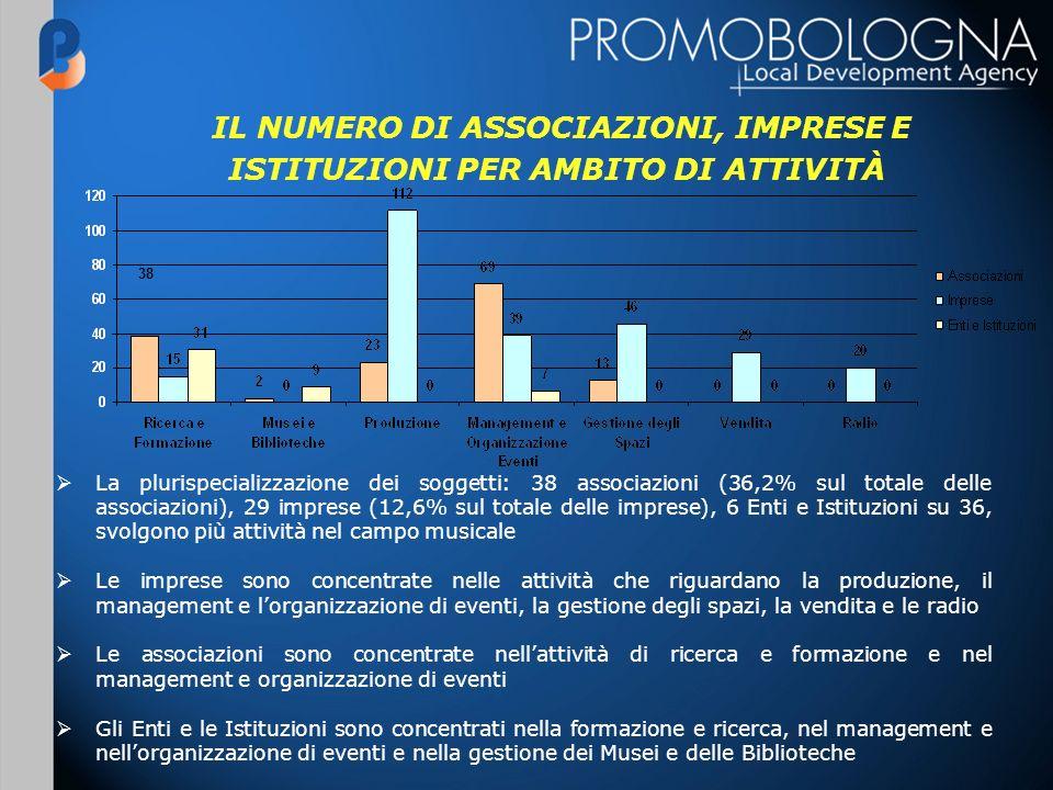 La plurispecializzazione dei soggetti: 38 associazioni (36,2% sul totale delle associazioni), 29 imprese (12,6% sul totale delle imprese), 6 Enti e Is