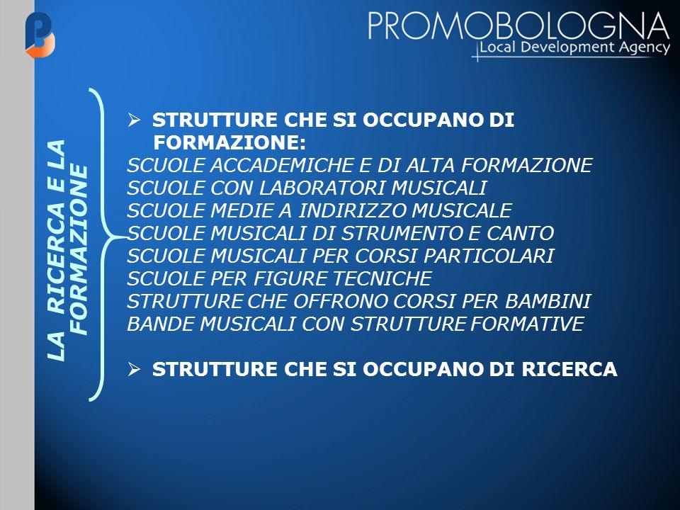 LA RICERCA E LA FORMAZIONE STRUTTURE CHE SI OCCUPANO DI FORMAZIONE: SCUOLE ACCADEMICHE E DI ALTA FORMAZIONE SCUOLE CON LABORATORI MUSICALI SCUOLE MEDIE A INDIRIZZO MUSICALE SCUOLE MUSICALI DI STRUMENTO E CANTO SCUOLE MUSICALI PER CORSI PARTICOLARI SCUOLE PER FIGURE TECNICHE STRUTTURE CHE OFFRONO CORSI PER BAMBINI BANDE MUSICALI CON STRUTTURE FORMATIVE STRUTTURE CHE SI OCCUPANO DI RICERCA