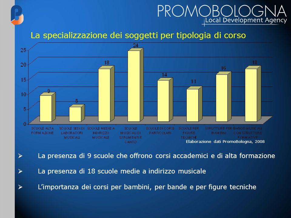 La specializzazione dei soggetti per tipologia di corso Elaborazione dati PromoBologna, 2008 La presenza di 9 scuole che offrono corsi accademici e di