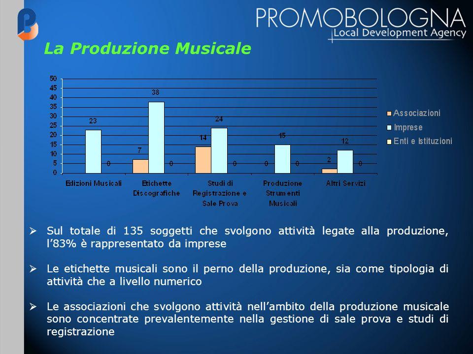 La Produzione Musicale Sul totale di 135 soggetti che svolgono attività legate alla produzione, l83% è rappresentato da imprese Le etichette musicali sono il perno della produzione, sia come tipologia di attività che a livello numerico Le associazioni che svolgono attività nellambito della produzione musicale sono concentrate prevalentemente nella gestione di sale prova e studi di registrazione