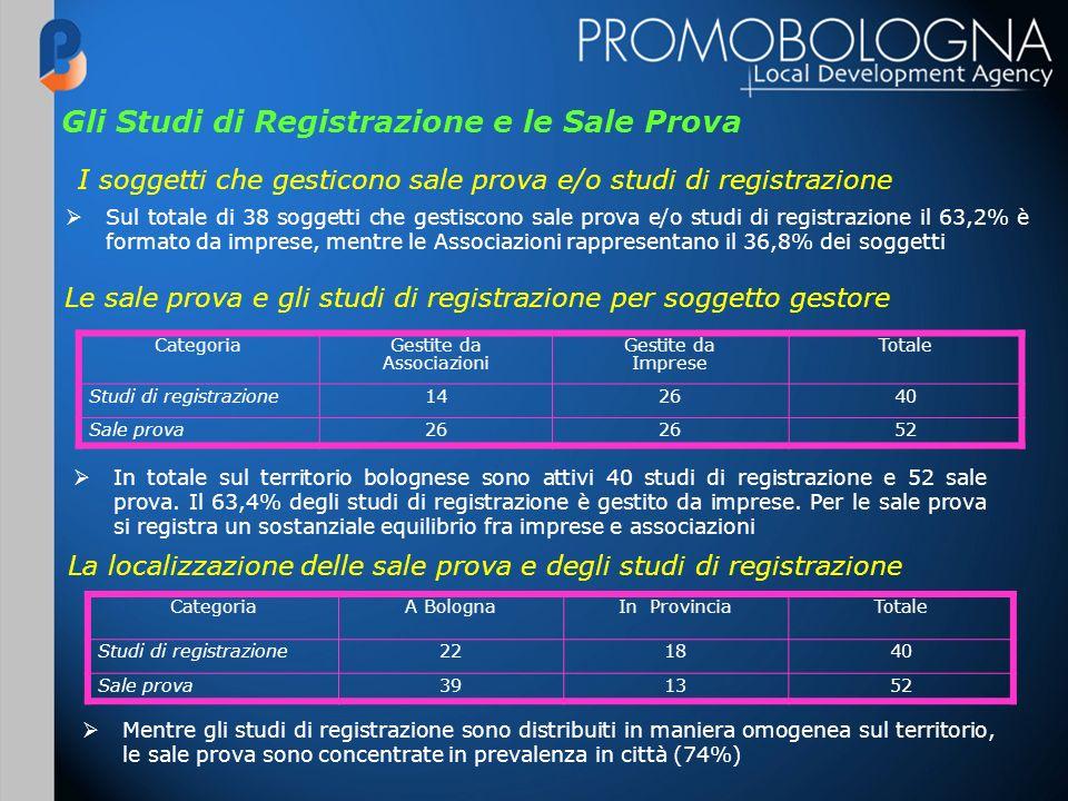 Gli Studi di Registrazione e le Sale Prova I soggetti che gesticono sale prova e/o studi di registrazione Sul totale di 38 soggetti che gestiscono sal