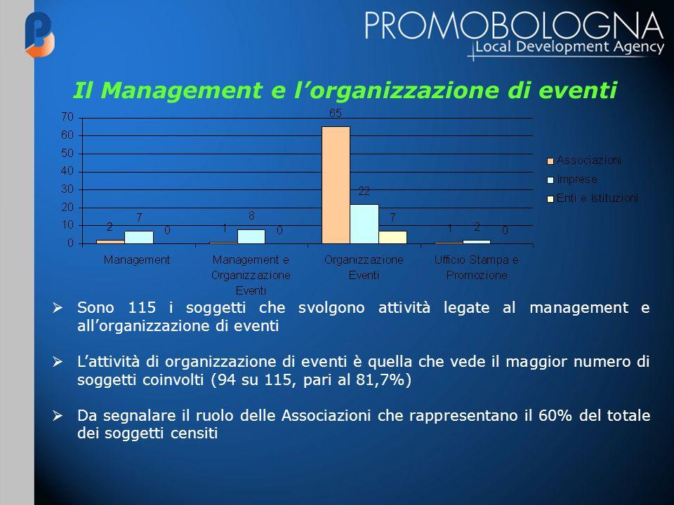 Il Management e lorganizzazione di eventi Sono 115 i soggetti che svolgono attività legate al management e allorganizzazione di eventi Lattività di or