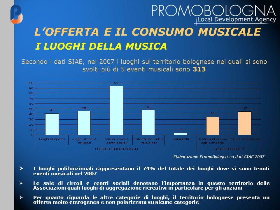 LOFFERTA E IL CONSUMO MUSICALE Secondo i dati SIAE, nel 2007 i luoghi sul territorio bolognese nei quali si sono svolti più di 5 eventi musicali sono