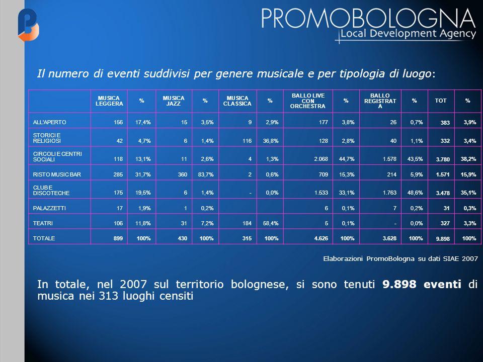 MUSICA LEGGERA % MUSICA JAZZ % MUSICA CLASSICA % BALLO LIVE CON ORCHESTRA % BALLO REGISTRAT A %TOT% ALL APERTO 15617,4% 153,5% 92,9% 1773,8% 260,7% 383 3,9% STORICI E RELIGIOSI 424,7% 61,4% 11636,8% 1282,8% 401,1% 3323,4% CIRCOLI E CENTRI SOCIALI 11813,1% 112,6% 41,3% 2.06844,7% 1.57843,5% 3.78038,2% RISTO MUSIC BAR 28531,7% 36083,7% 20,6% 70915,3% 2145,9% 1.57115,9% CLUB E DISCOTECHE 17519,5% 61,4% -0,0% 1.53333,1% 1.76348,6% 3.47835,1% PALAZZETTI 171,9% 10,2% 60,1% 70,2% 310,3% TEATRI 10611,8% 317,2% 18458,4% 50,1% -0,0% 3273,3% TOTALE 899100% 430100% 315100% 4.626100% 3.628100% 9.898100% Il numero di eventi suddivisi per genere musicale e per tipologia di luogo : Elaborazioni PromoBologna su dati SIAE 2007 In totale, nel 2007 sul territorio bolognese, si sono tenuti 9.898 eventi di musica nei 313 luoghi censiti