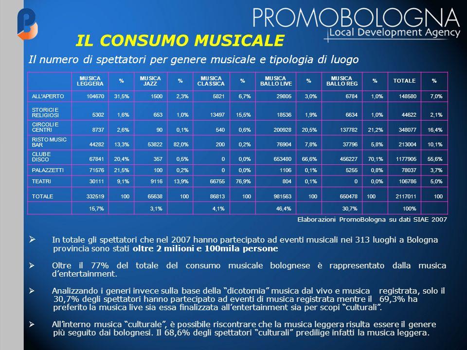 IL CONSUMO MUSICALE MUSICA LEGGERA % MUSICA JAZZ % MUSICA CLASSICA % MUSICA BALLO LIVE % MUSICA BALLO REG %TOTALE% ALL'APERTO10467031,5%15002,3%58216,