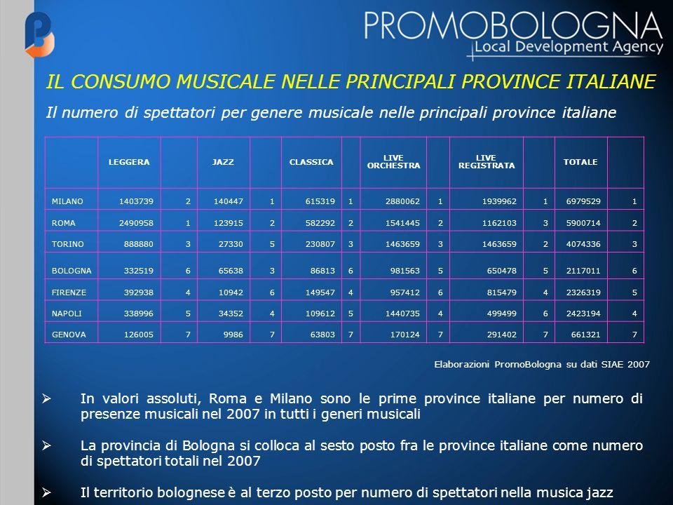 IL CONSUMO MUSICALE NELLE PRINCIPALI PROVINCE ITALIANE Elaborazioni PromoBologna su dati SIAE 2007 Il numero di spettatori per genere musicale nelle p