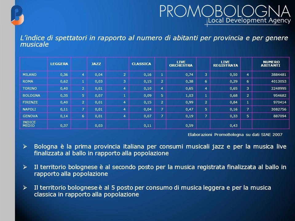 Lindice di spettatori in rapporto al numero di abitanti per provincia e per genere musicale LEGGERAJAZZCLASSICA LIVE ORCHESTRA LIVE REGISTRATA NUMERO ABITANTI MILANO0,3640,0420,1610,7430,5043884481 ROMA0,6210,0330,1520,3860,2964013053 TORINO0,4020,0140,1040,654 32248995 BOLOGNA0,3550,0710,0951,0310,682954682 FIRENZE0,4020,0140,1520,9920,841970414 NAPOLI0,1170,0140,0470,4750,1673082756 GENOVA0,1460,0140,0770,1970,335887094 INDICE MEDIO0,370,030,110,590,43 Elaborazioni PromoBologna su dati SIAE 2007 Bologna è la prima provincia italiana per consumi musicali jazz e per la musica live finalizzata al ballo in rapporto alla popolazione Il territorio bolognese è al secondo posto per la musica registrata finalizzata al ballo in rapporto alla popolazione Il territorio bolognese è al 5 posto per consumo di musica leggera e per la musica classica in rapporto alla popolazione