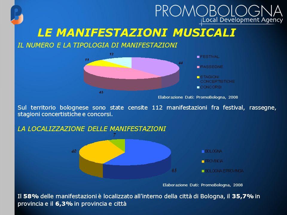 LE MANIFESTAZIONI MUSICALI Elaborazione Dati: PromoBologna, 2008 Sul territorio bolognese sono state censite 112 manifestazioni fra festival, rassegne, stagioni concertistiche e concorsi.