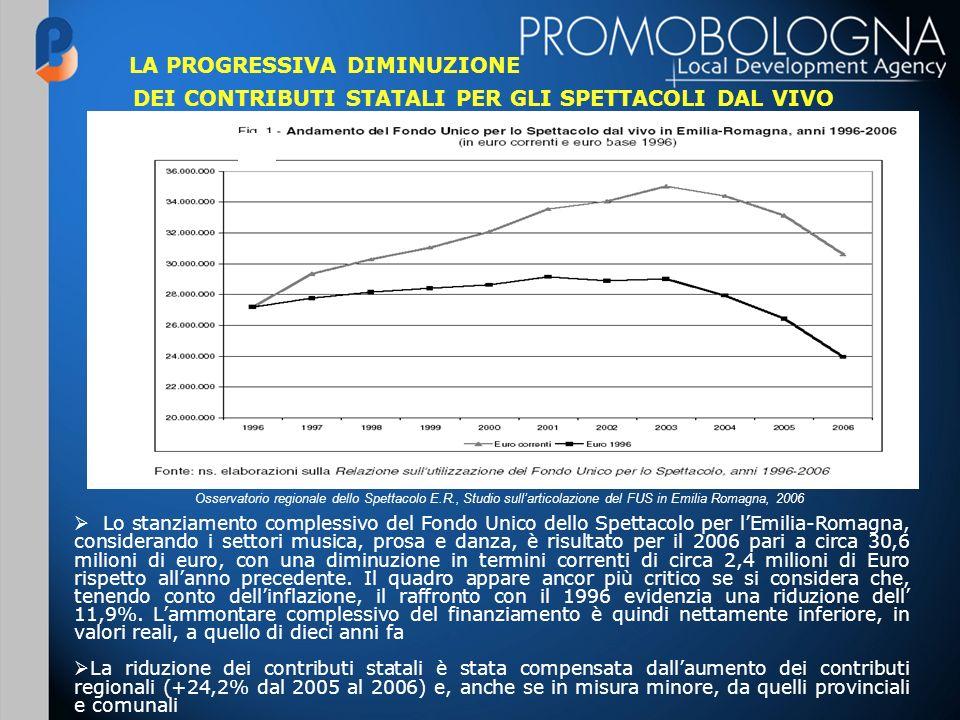 Lo stanziamento complessivo del Fondo Unico dello Spettacolo per lEmilia-Romagna, considerando i settori musica, prosa e danza, è risultato per il 2006 pari a circa 30,6 milioni di euro, con una diminuzione in termini correnti di circa 2,4 milioni di Euro rispetto allanno precedente.