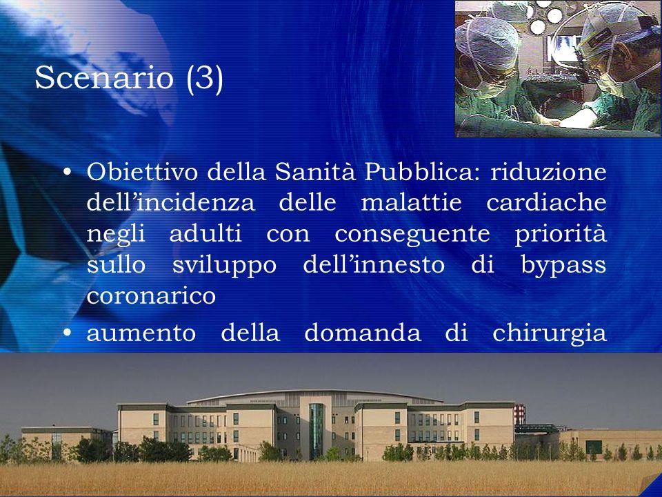 Premesse (1) Il District era diviso in due unità: Centrale e Sud con 11 subunità in tutto.