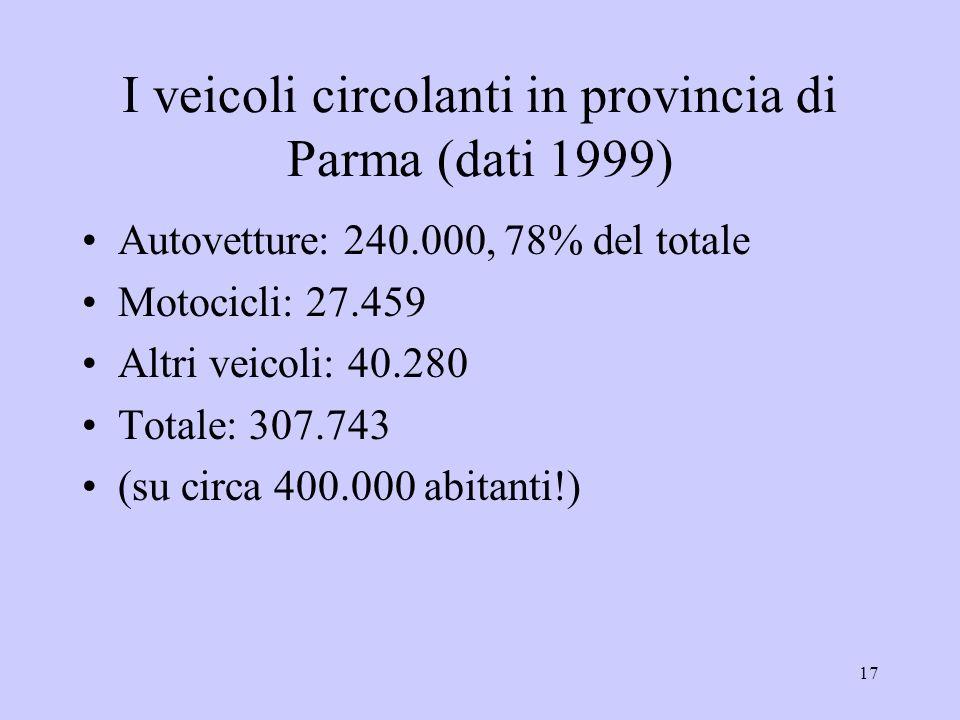 17 I veicoli circolanti in provincia di Parma (dati 1999) Autovetture: 240.000, 78% del totale Motocicli: 27.459 Altri veicoli: 40.280 Totale: 307.743 (su circa 400.000 abitanti!)