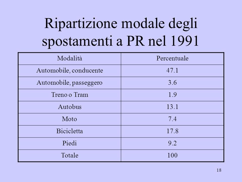 18 Ripartizione modale degli spostamenti a PR nel 1991 ModalitàPercentuale Automobile, conducente47.1 Automobile, passeggero3.6 Treno o Tram1.9 Autobus13.1 Moto7.4 Bicicletta17.8 Piedi9.2 Totale100