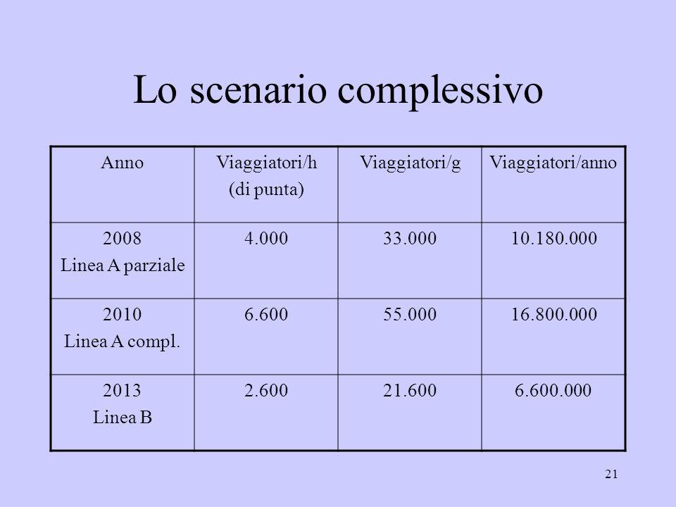 21 Lo scenario complessivo AnnoViaggiatori/h (di punta) Viaggiatori/gViaggiatori/anno 2008 Linea A parziale 4.00033.00010.180.000 2010 Linea A compl.