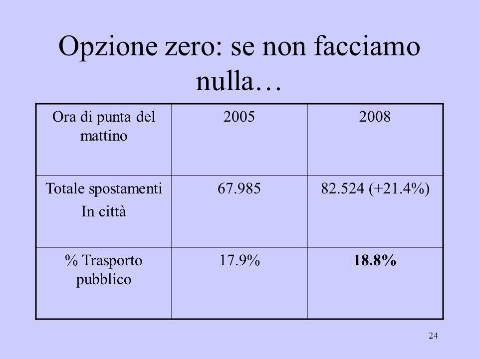 24 Opzione zero: se non facciamo nulla… Ora di punta del mattino 20052008 Totale spostamenti In città 67.98582.524 (+21.4%) % Trasporto pubblico 17.9%18.8%