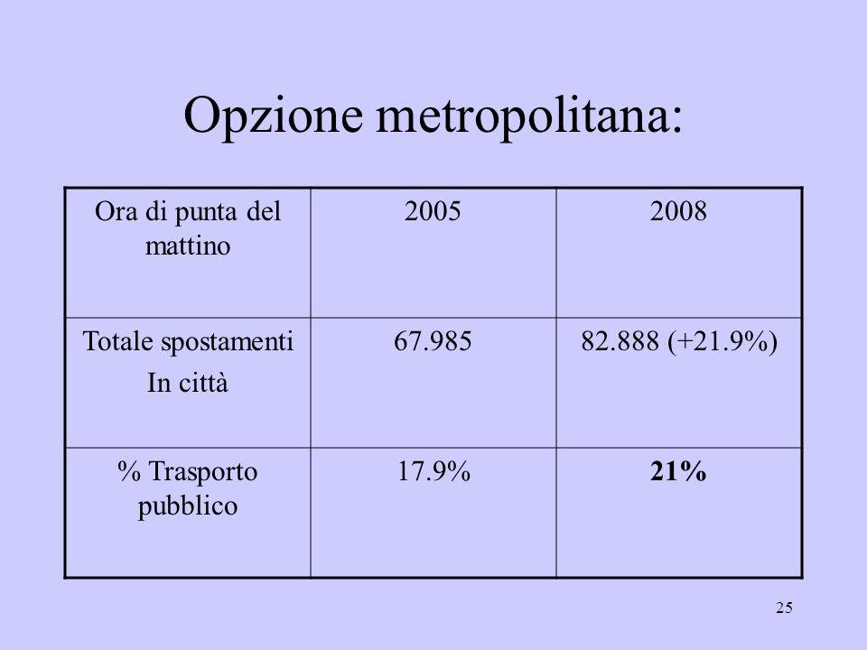 25 Opzione metropolitana: Ora di punta del mattino 20052008 Totale spostamenti In città 67.98582.888 (+21.9%) % Trasporto pubblico 17.9%21%