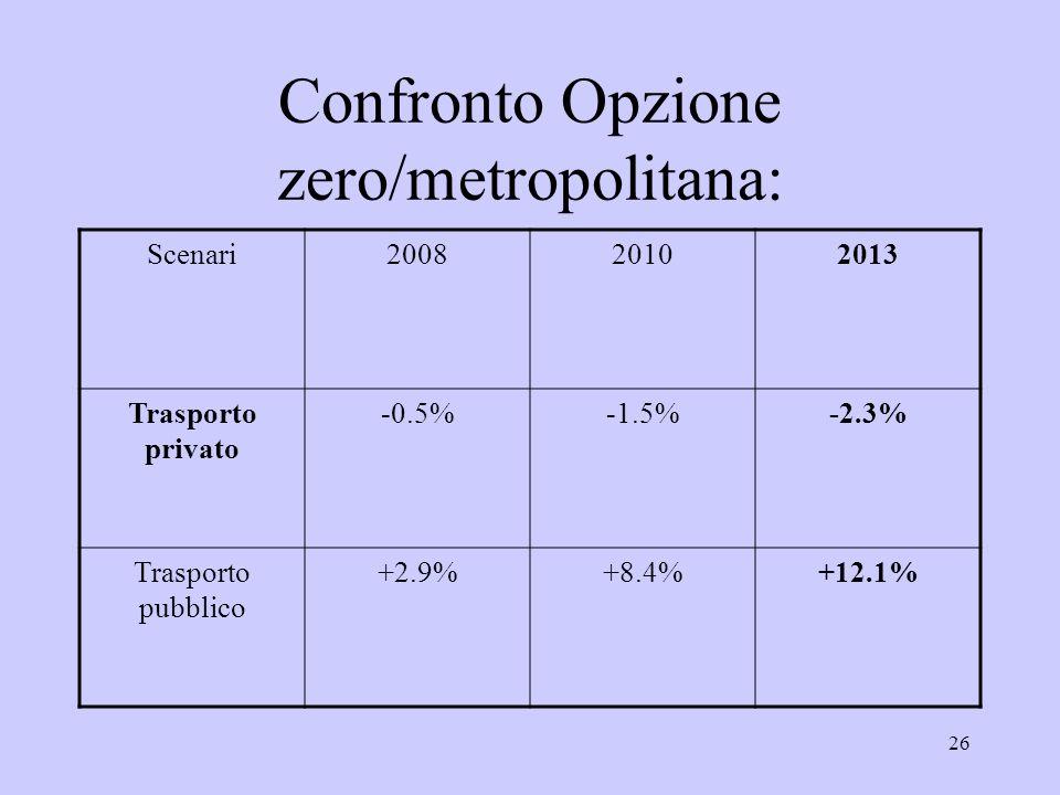 26 Confronto Opzione zero/metropolitana: Scenari200820102013 Trasporto privato -0.5%-1.5%-2.3% Trasporto pubblico +2.9%+8.4%+12.1%