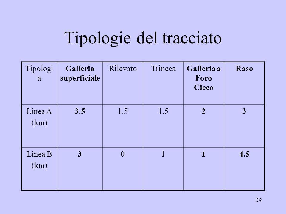29 Tipologie del tracciato Tipologi a Galleria superficiale RilevatoTrinceaGalleria a Foro Cieco Raso Linea A (km) 3.51.5 23 Linea B (km) 30114.5