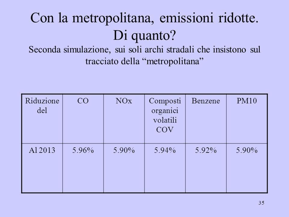 35 Con la metropolitana, emissioni ridotte. Di quanto.