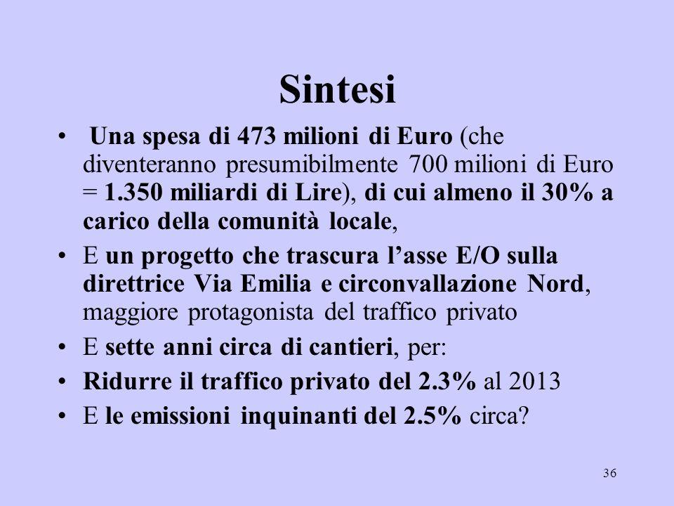 36 Sintesi Una spesa di 473 milioni di Euro (che diventeranno presumibilmente 700 milioni di Euro = 1.350 miliardi di Lire), di cui almeno il 30% a carico della comunità locale, E un progetto che trascura lasse E/O sulla direttrice Via Emilia e circonvallazione Nord, maggiore protagonista del traffico privato E sette anni circa di cantieri, per: Ridurre il traffico privato del 2.3% al 2013 E le emissioni inquinanti del 2.5% circa