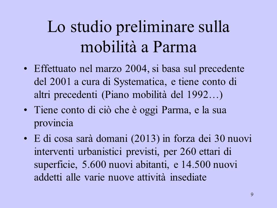 9 Lo studio preliminare sulla mobilità a Parma Effettuato nel marzo 2004, si basa sul precedente del 2001 a cura di Systematica, e tiene conto di altri precedenti (Piano mobilità del 1992…) Tiene conto di ciò che è oggi Parma, e la sua provincia E di cosa sarà domani (2013) in forza dei 30 nuovi interventi urbanistici previsti, per 260 ettari di superficie, 5.600 nuovi abitanti, e 14.500 nuovi addetti alle varie nuove attività insediate