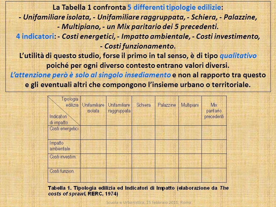 Scuola e Urbanistica, 25 febbraio 2011, Roma La Tabella 1 confronta 5 differenti tipologie edilizie: - Unifamiliare isolata, - Unifamiliare raggruppat