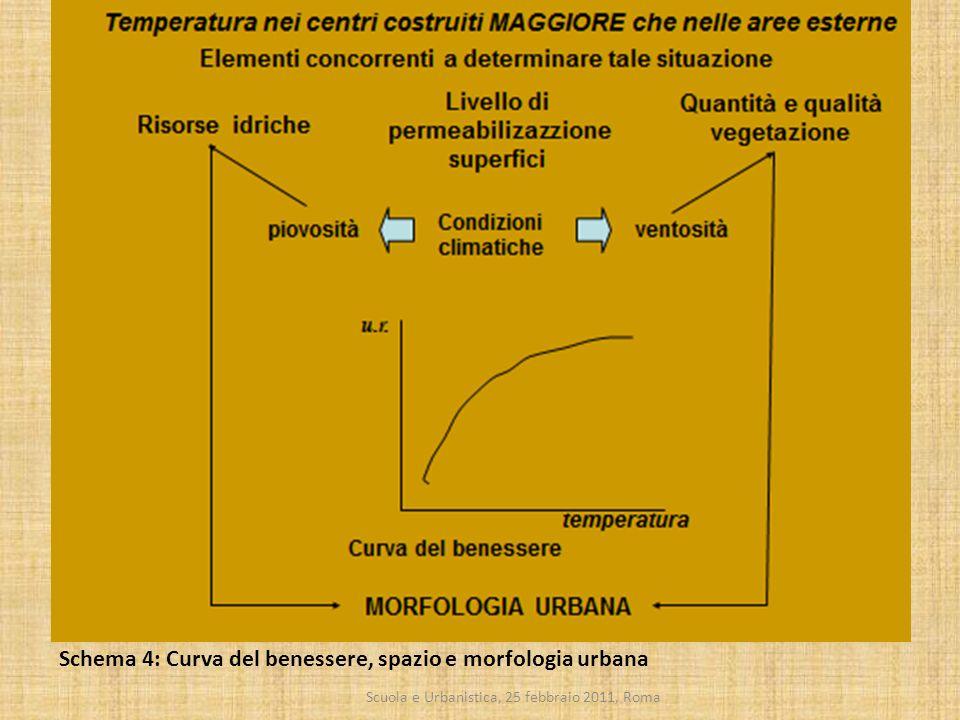 Scuola e Urbanistica, 25 febbraio 2011, Roma Schema 4: Curva del benessere, spazio e morfologia urbana