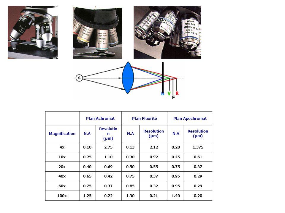 Plan AchromatPlan FluoritePlan Apochromat MagnificationN.A Resolutio n (µm) N.A Resolution (µm) N.A Resolution (µm) 4x0.102.750.132.120.201.375 10x0.2