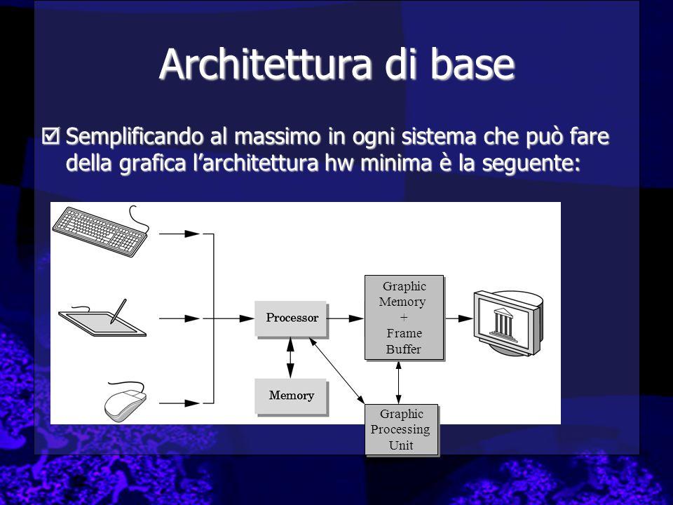 Architettura di base Semplificando al massimo in ogni sistema che può fare della grafica larchitettura hw minima è la seguente: Semplificando al massi