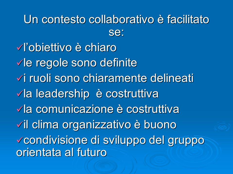 Un contesto collaborativo è facilitato se: lobiettivo è chiaro lobiettivo è chiaro le regole sono definite le regole sono definite i ruoli sono chiaramente delineati i ruoli sono chiaramente delineati la leadership è costruttiva la leadership è costruttiva la comunicazione è costruttiva la comunicazione è costruttiva il clima organizzativo è buono il clima organizzativo è buono condivisione di sviluppo del gruppo orientata al futuro condivisione di sviluppo del gruppo orientata al futuro