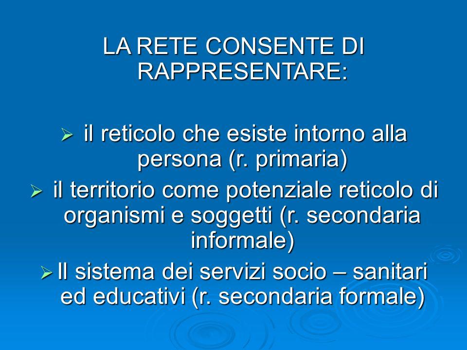 LA RETE CONSENTE DI RAPPRESENTARE: il reticolo che esiste intorno alla persona (r. primaria) il reticolo che esiste intorno alla persona (r. primaria)
