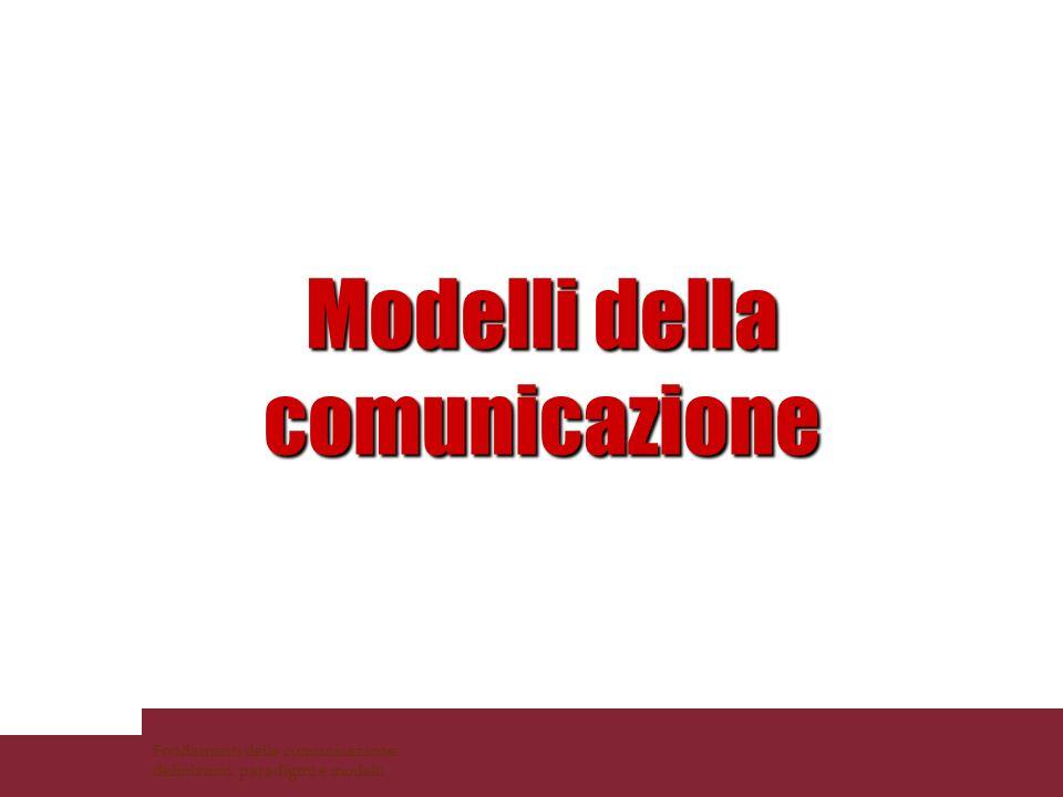 Gli elementi costitutivi della comunicazione D.McQuail Domande Chi comunica con chi? Perché si comunica? Come avviene la comunicazione? Su quali temi?