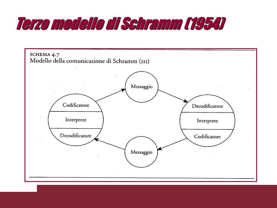Secondo modello di Schramm (1954)