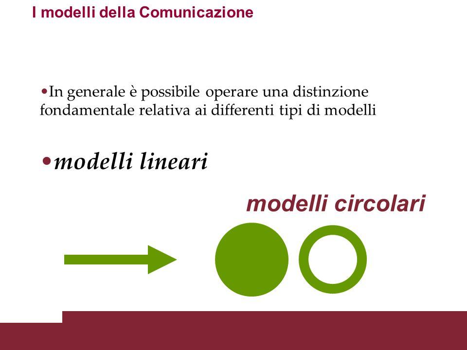 Fondamenti della comunicazione: definizioni, paradigmi e modelli Modello Modello s.m. 1. Loggetto o il termine atto a fornire un conveniente schema di