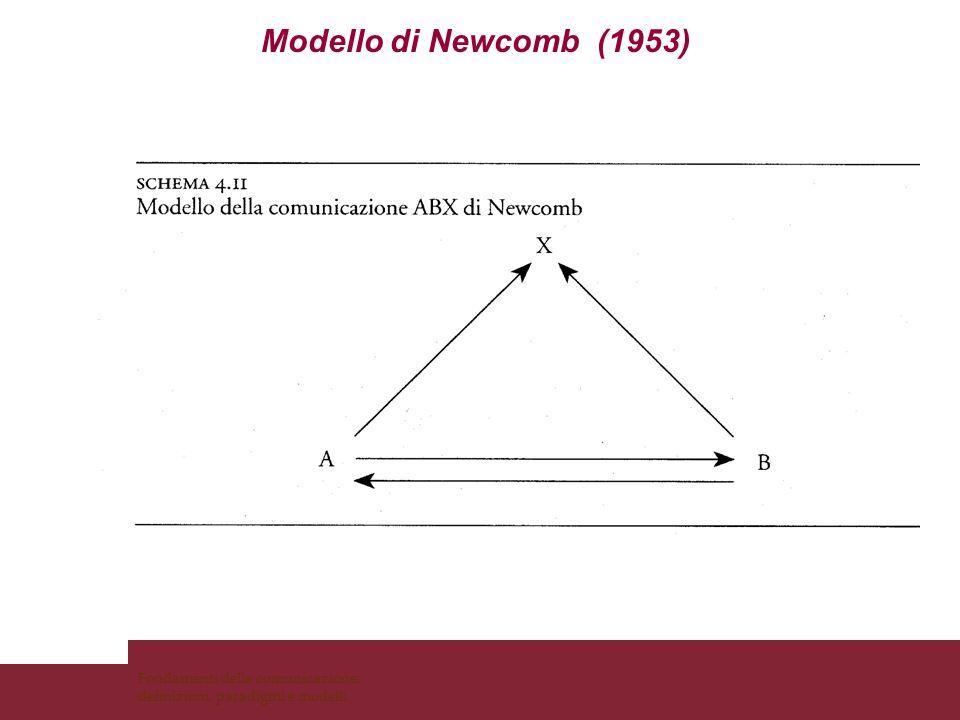 Modello di Slama-Cazacu (1973) Contesto implicito Contesto totale Contesto esplicito Contesto verbale (linguistico) Contesto extralinguistico (compone