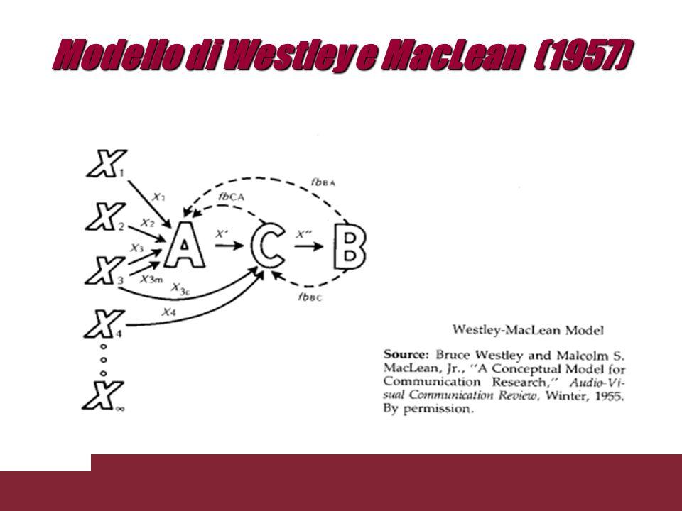 Fondamenti della comunicazione: definizioni, paradigmi e modelli Modello di Newcomb (1953)