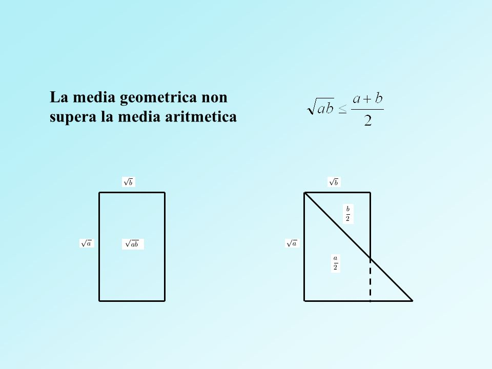 La media geometrica non supera la media aritmetica