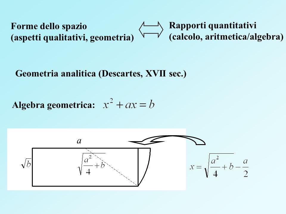 a Forme dello spazio (aspetti qualitativi, geometria) Rapporti quantitativi (calcolo, aritmetica/algebra) Algebra geometrica: Geometria analitica (Des
