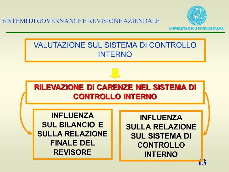 SISTEMI DI GOVERNANCE E REVISIONE AZIENDALE 13 VALUTAZIONE SUL SISTEMA DI CONTROLLO INTERNO RILEVAZIONE DI CARENZE NEL SISTEMA DI CONTROLLO INTERNO IN