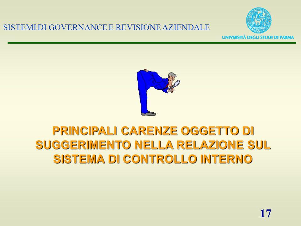SISTEMI DI GOVERNANCE E REVISIONE AZIENDALE 17 PRINCIPALI CARENZE OGGETTO DI SUGGERIMENTO NELLA RELAZIONE SUL SISTEMA DI CONTROLLO INTERNO