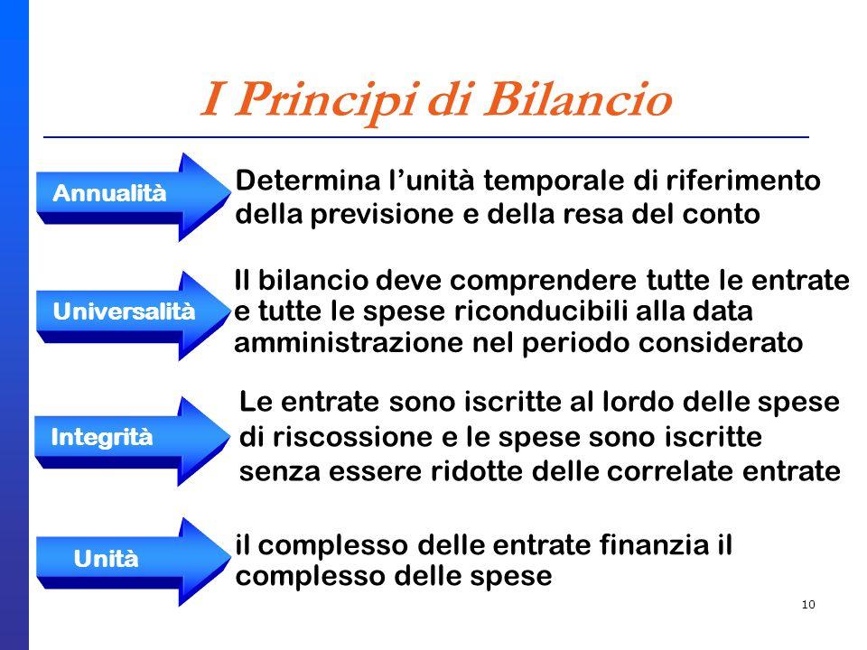 10 I Principi di Bilancio Determina lunità temporale di riferimento della previsione e della resa del conto Annualità Il bilancio deve comprendere tut