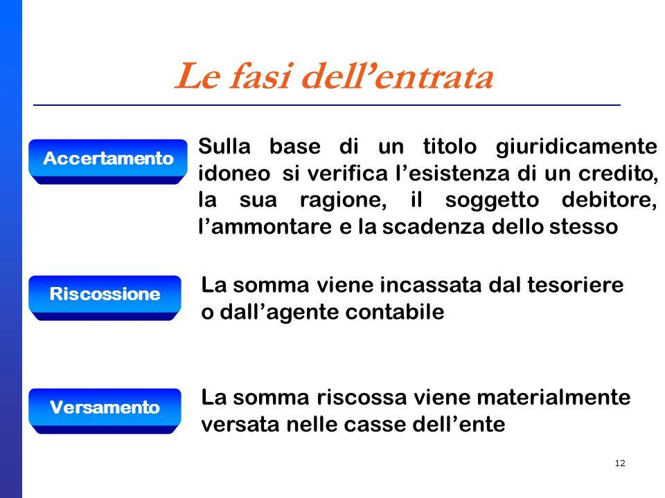 12 Le fasi dellentrata Accertamento Sulla base di un titolo giuridicamente idoneo si verifica lesistenza di un credito, la sua ragione, il soggetto de